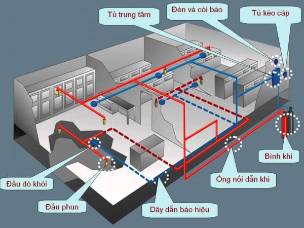 Giải pháp thay thế hệ thống báo cháy