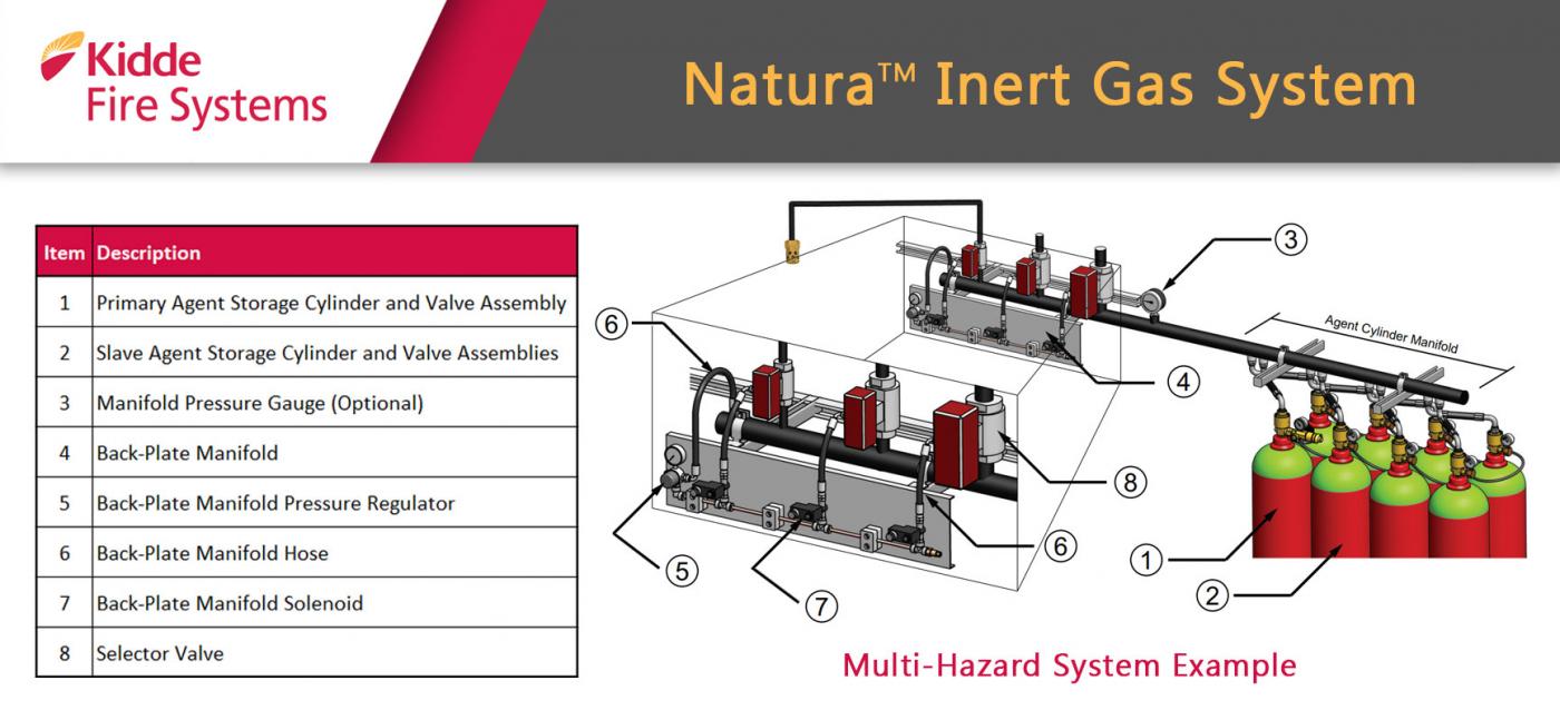 Hệ thống NITROGEN - Inert Gas